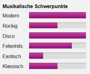 Musikalische-Profil-DJ-WAM-Kompakte-Karte-